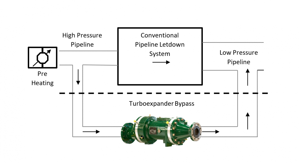 Turboexpander bypass for natural gas pressure letdown.