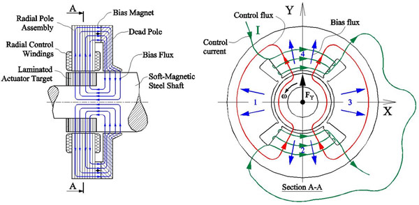 Magnetic Bearings High Speed Rotating Machinery